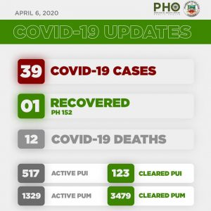 4th Week Bulacan COVID-19 Report - Gov't Subsidy 4