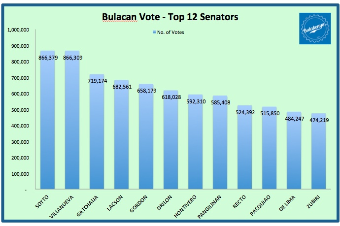 2016 BULACAN VOTE: Who Won as Bulacan's Choice? 1