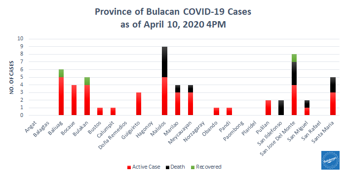 5th Week Bulacan COVID-19 Report- Health Workers 5