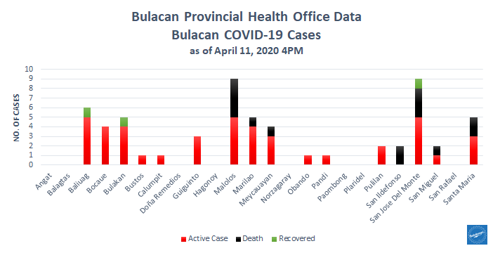 5th Week Bulacan COVID-19 Report- Health Workers 7