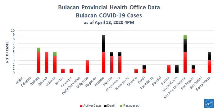 5th Week Bulacan COVID-19 Report- Health Workers 9