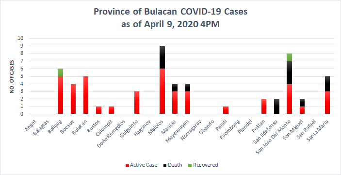5th Week Bulacan COVID-19 Report- Health Workers 3
