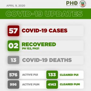 5th Week Bulacan COVID-19 Report- Health Workers 2