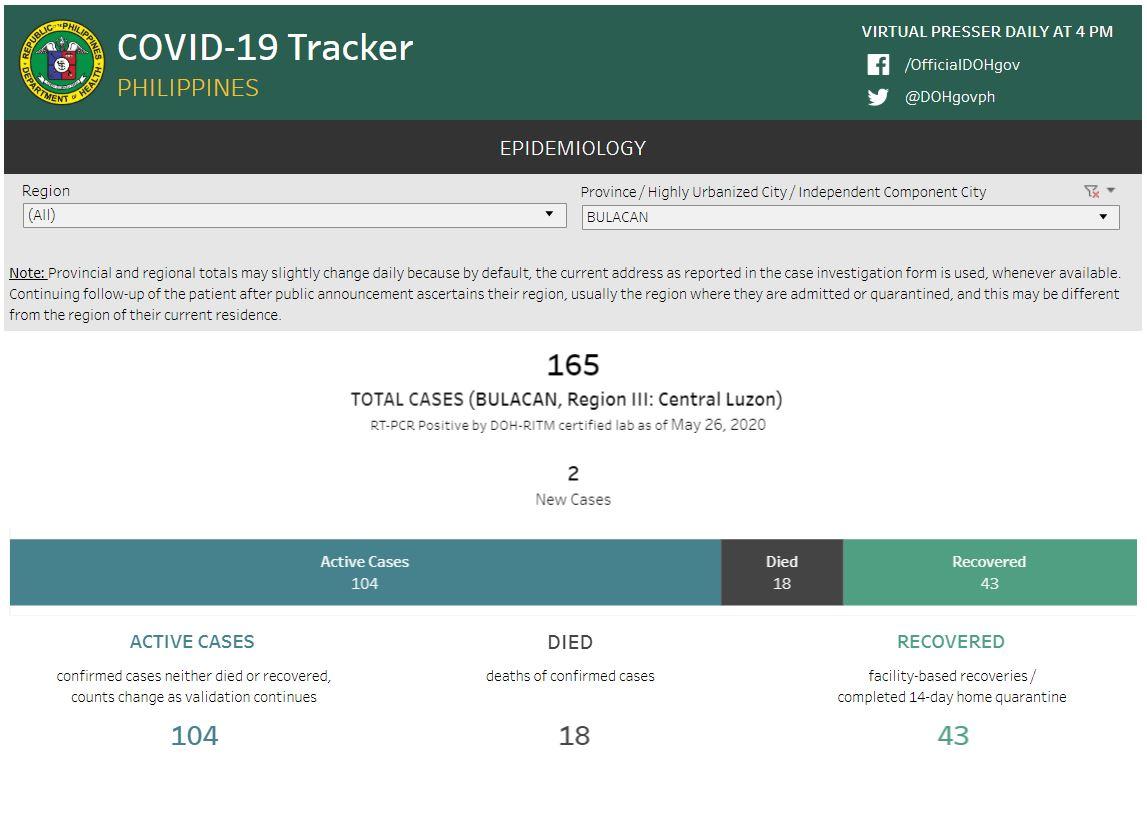 Bulacan COVID-19 Virus Case Bulletin 4