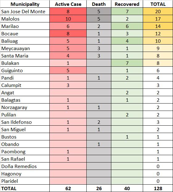 9th Week Report: COVID-19 in Bulacan - POGO 2