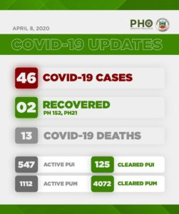 5th Week Bulacan COVID-19 Report- Health Workers 1