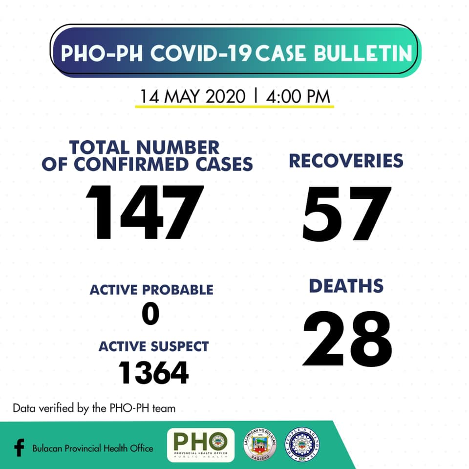 Bulacan COVID-19 Virus Journal Log Book (From First Case up to June 2020) 51
