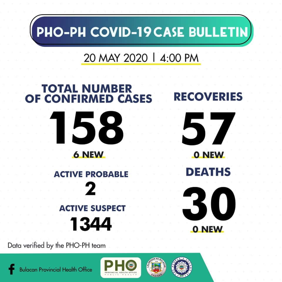 Bulacan COVID-19 Virus Journal Log Book (From First Case up to June 2020) 43