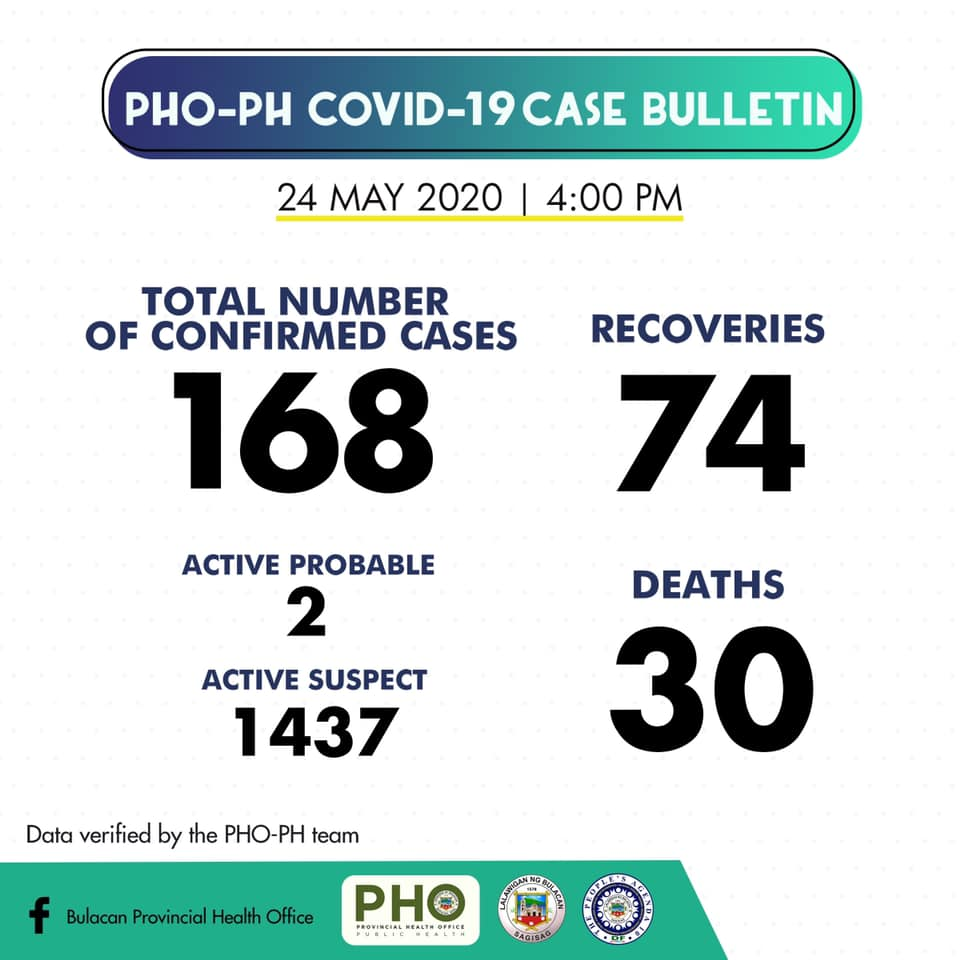 Bulacan COVID-19 Virus Journal Log Book (From First Case up to June 2020) 47