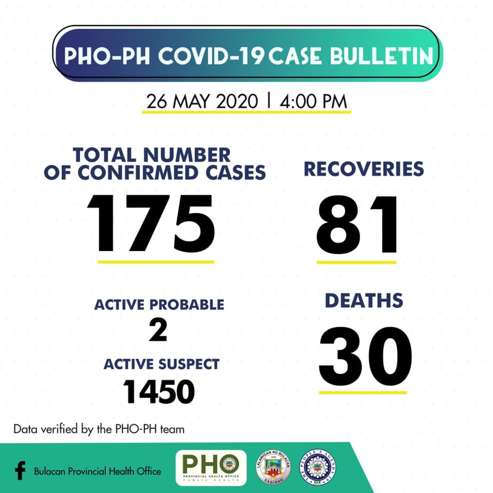Bulacan COVID-19 Virus Journal Log Book (From First Case up to June 2020) 49