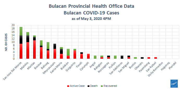 6 Impressive COVID-free Bulacan Municipalities 1