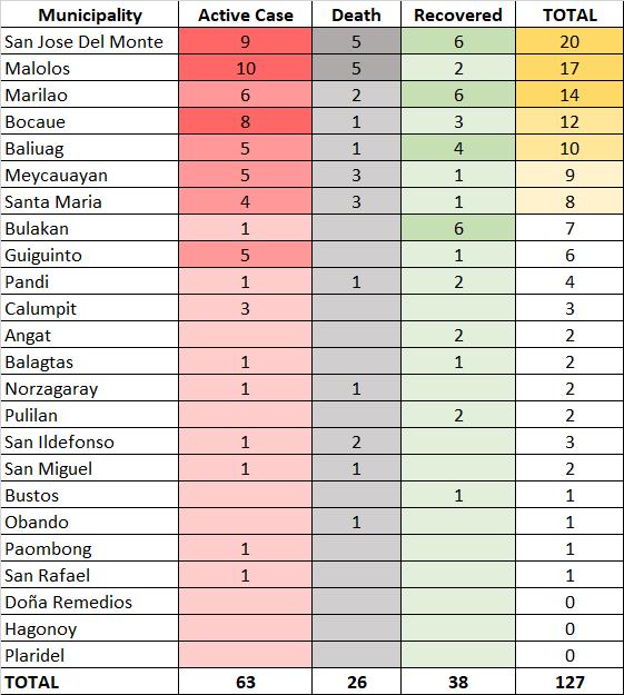 9th Week Report: COVID-19 in Bulacan - POGO 1