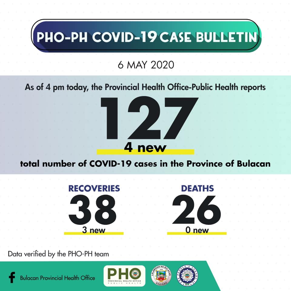 Bulacan COVID-19 Virus Journal Log Book (From First Case up to June 2020) 57