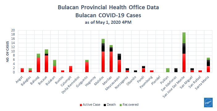 Bulacan COVID-19 Virus Journal Log Book 34
