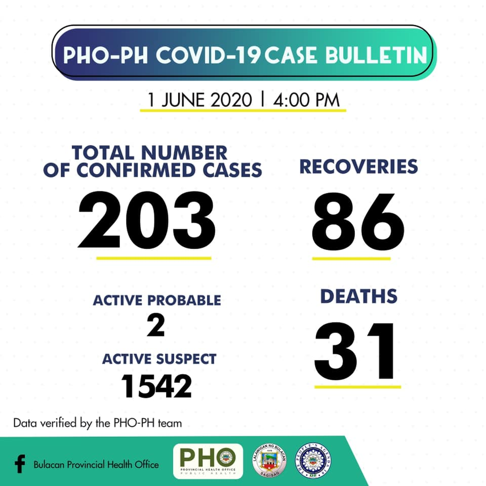 Bulacan COVID-19 Virus Journal Log Book (From First Case up to June 2020) 42