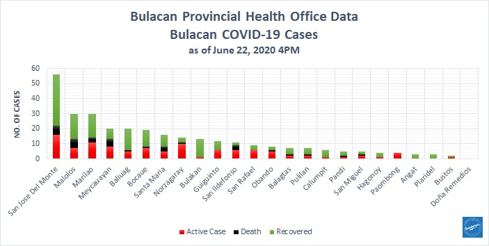 Bulacan COVID-19 Virus Journal Log Book (From First Case up to June 2020) 19