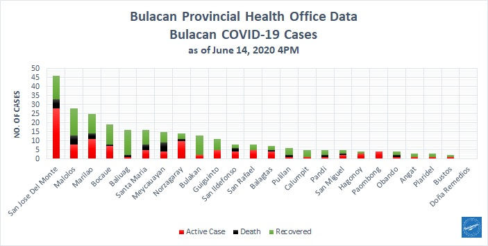 Bulacan COVID-19 Virus Journal Log Book (From First Case up to June 2020) 33