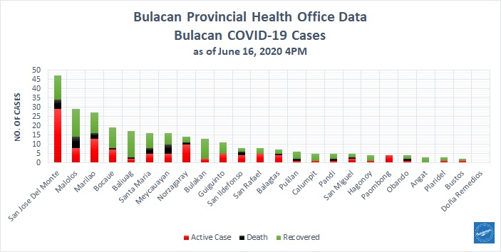 Bulacan COVID-19 Virus Journal Log Book (From First Case up to June 2020) 31