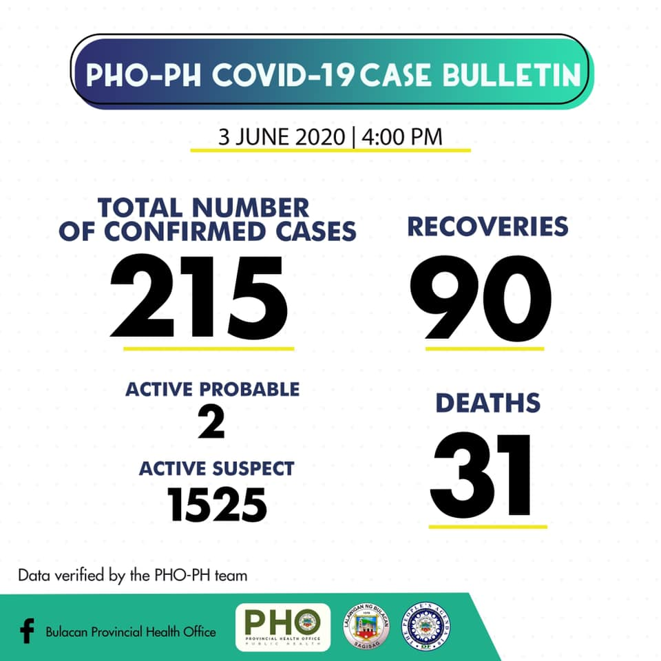 Bulacan COVID-19 Virus Journal Log Book (From First Case up to June 2020) 38
