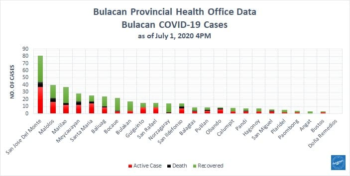 Bulacan COVID-19 Virus Journal Log Book (July to August 2020) 208