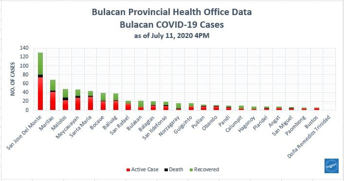 Bulacan COVID-19 Virus Journal Log Book (July to August 2020) 179