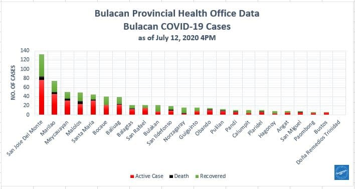 Bulacan COVID-19 Virus Journal Log Book (July to August 2020) 176
