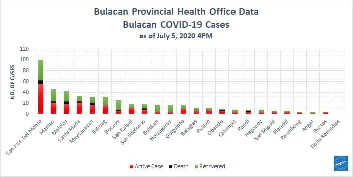 Bulacan COVID-19 Virus Journal Log Book (July to August 2020) 197