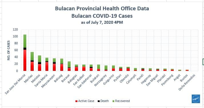 Bulacan COVID-19 Virus Journal Log Book (July to August 2020) 191