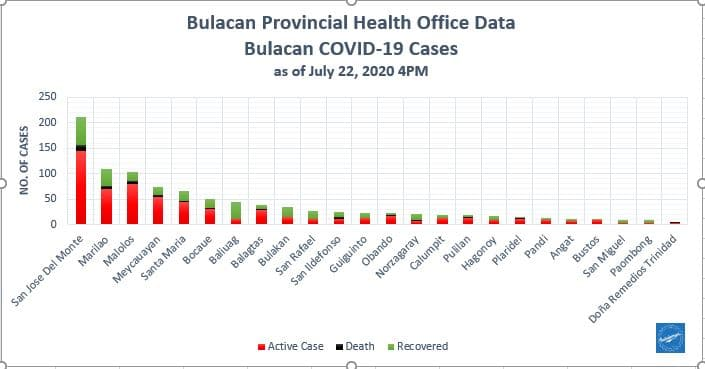 Bulacan COVID-19 Virus Journal Log Book (July to August 2020) 146