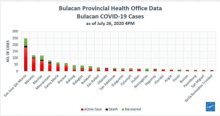 Bulacan COVID-19 Virus Journal Log Book (July to August 2020) 134