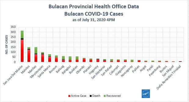 Bulacan COVID-19 Virus Journal Log Book (July to August 2020) 122