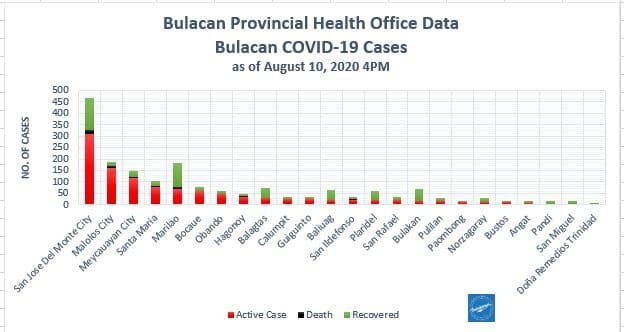 Bulacan COVID-19 Virus Journal Log Book (July to August 2020) 83