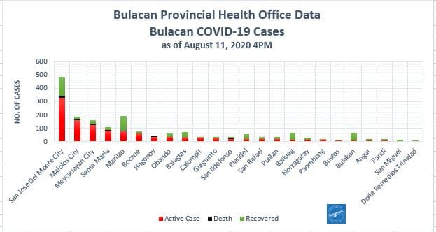 Bulacan COVID-19 Virus Journal Log Book (July to August 2020) 79