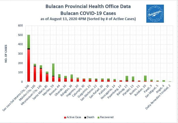 Bulacan COVID-19 Virus Journal Log Book (July to August 2020) 71