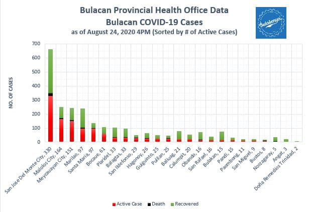 Bulacan COVID-19 Virus Journal Log Book (July to August 2020) 27