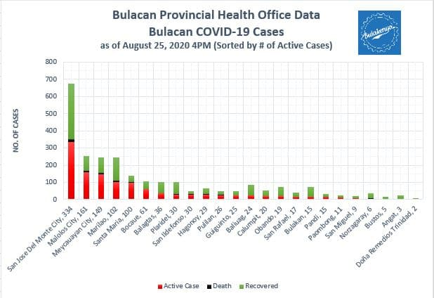 Bulacan COVID-19 Virus Journal Log Book (July to August 2020) 23