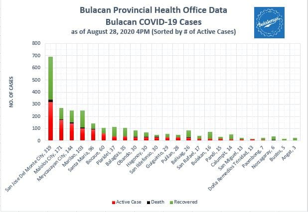 Bulacan COVID-19 Virus Journal Log Book (July to August 2020) 11