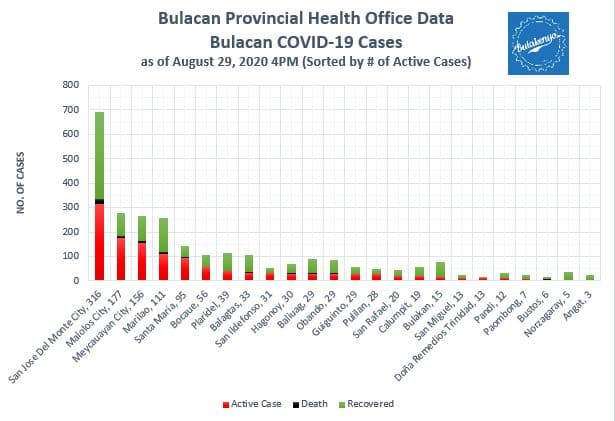 Bulacan COVID-19 Virus Journal Log Book (July to August 2020) 7