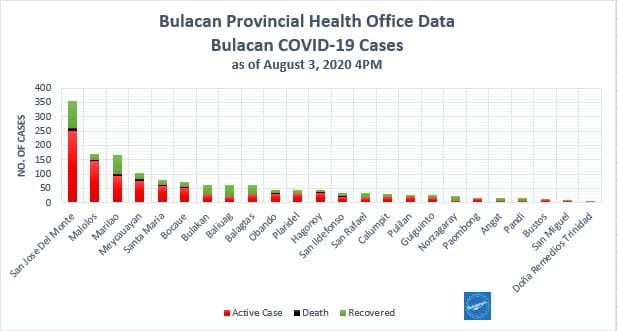 Bulacan COVID-19 Virus Journal Log Book (July to August 2020) 111