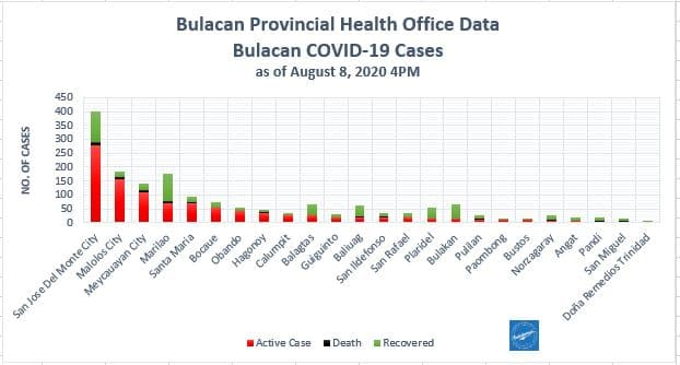 Bulacan COVID-19 Virus Journal Log Book (July to August 2020) 91