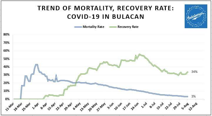 Latest Bulacan COVID-19 Virus Case Bulletin 5