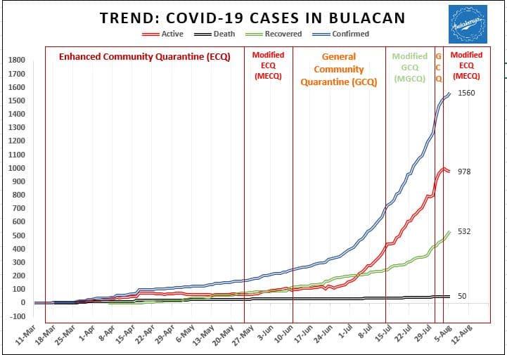 Latest Bulacan COVID-19 Virus Case Bulletin 4