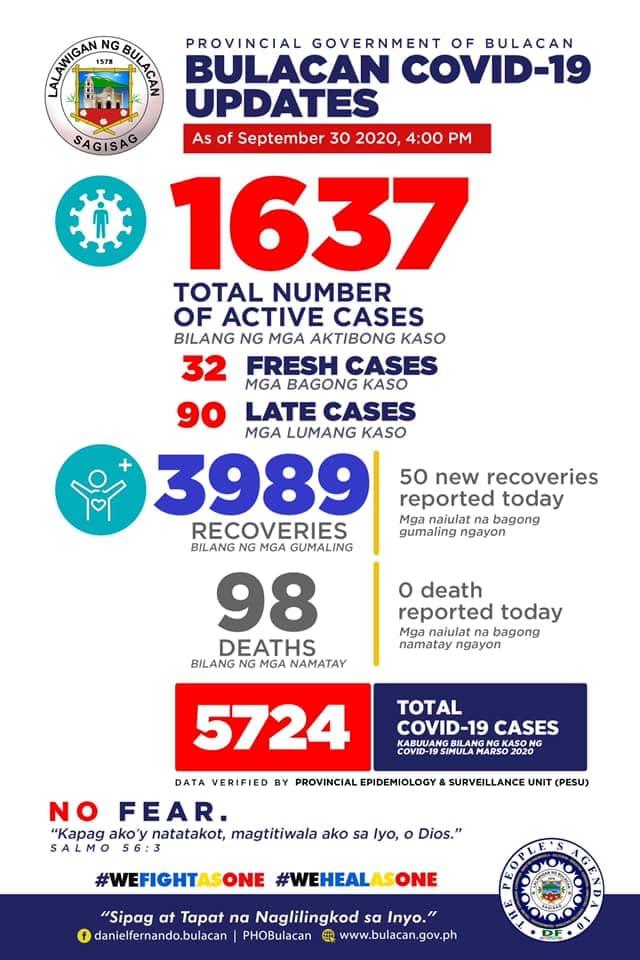 Latest Bulacan COVID-19 Virus Case Bulletin 1