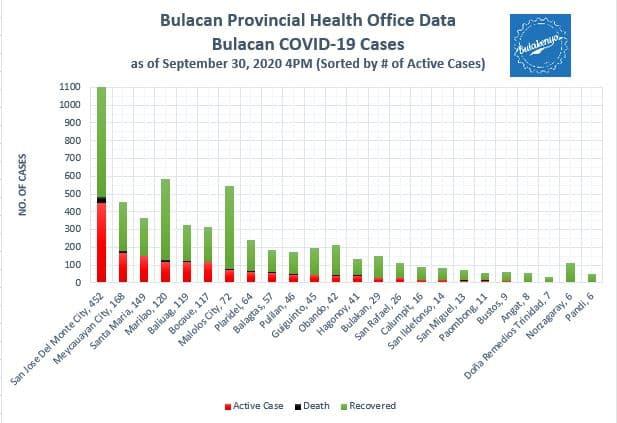 Latest Bulacan COVID-19 Virus Case Bulletin 2