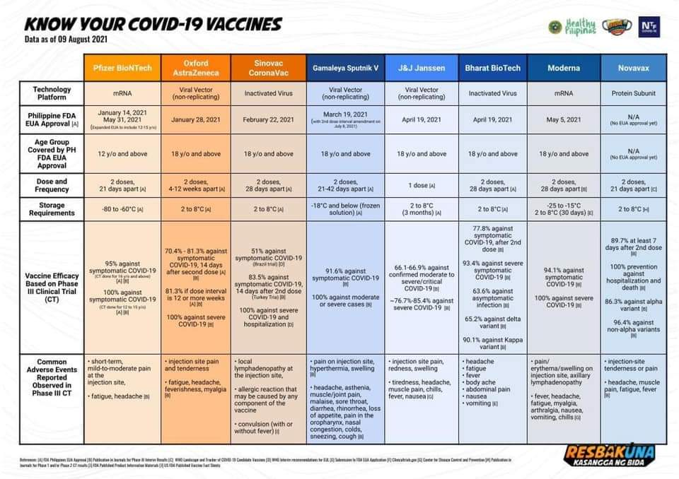 Approved COVID-19 Vaccines Available in Bulacan 2