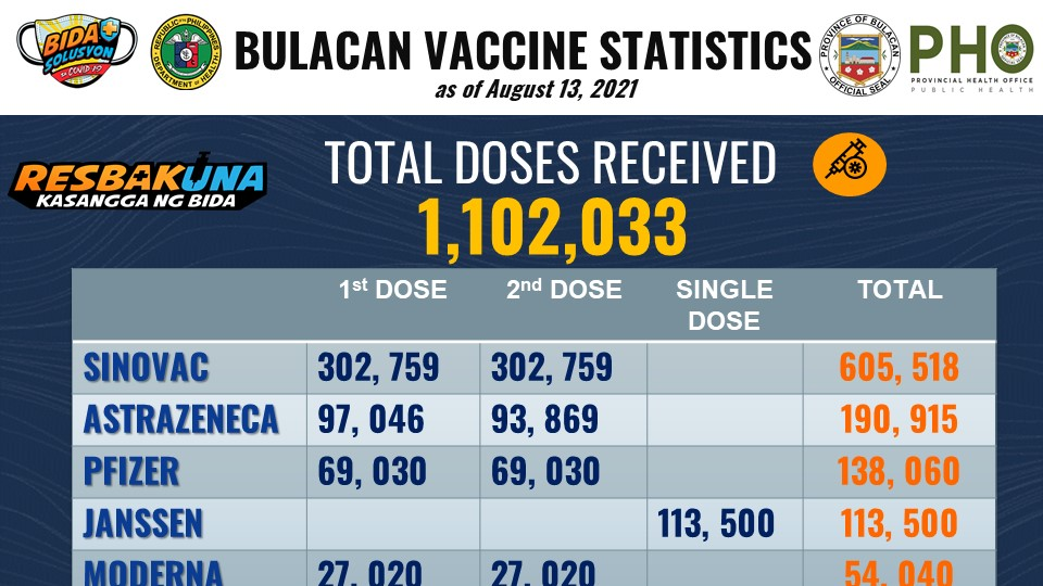 Approved COVID-19 Vaccines Available in Bulacan 1