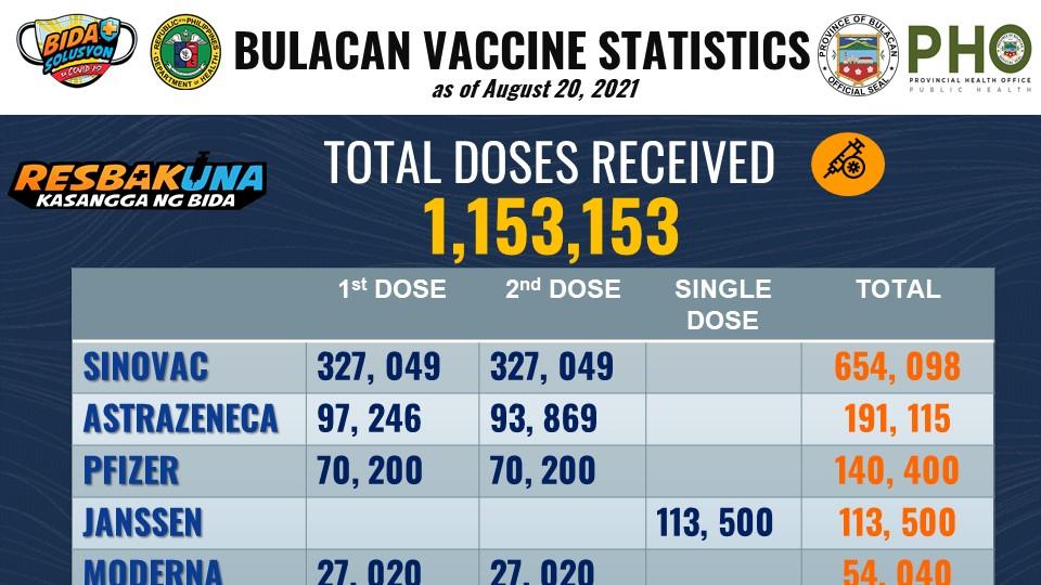 Latest Bulacan COVID-19 Vaccine Logbook 1